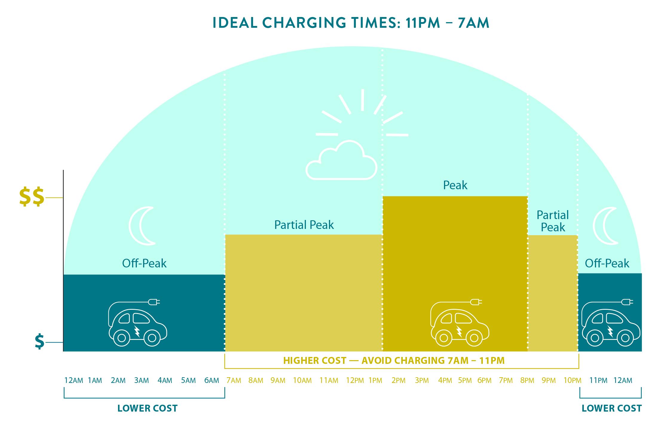 When to charge your EV